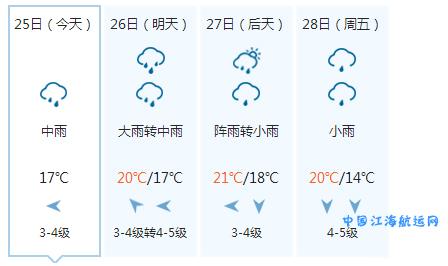 张家港气象台2016年10月25日16时发布的天气预报:
